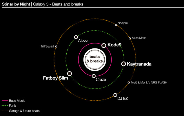 galaxy-3-breaks-beats-sonar-2016